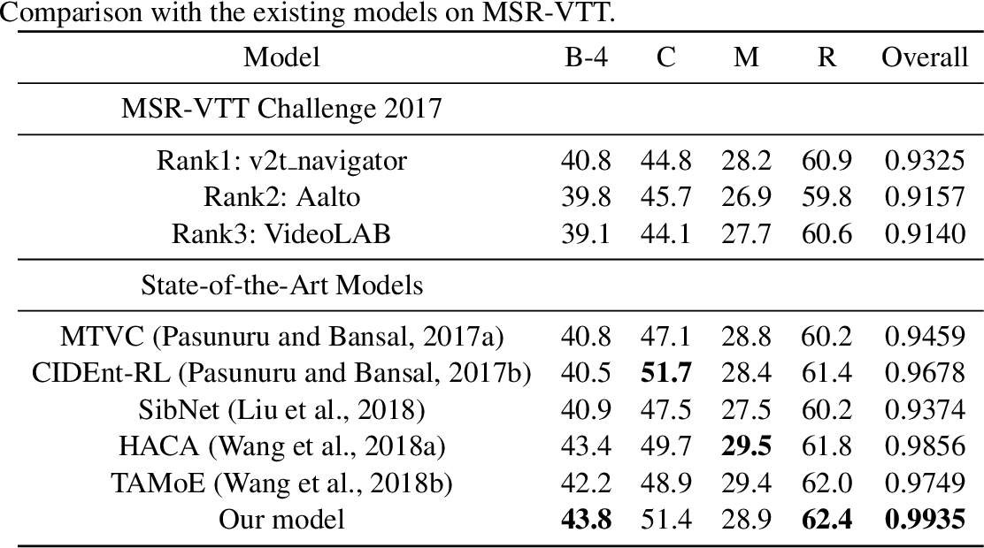Figure 3 for A Semantics-Assisted Video Captioning Model Trained with Scheduled Sampling