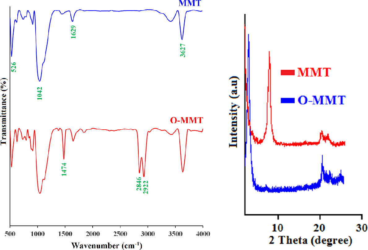 Figure 7 from grafting of polymethyl methacrylate block styrene the ftir spectra left and xrd patterns right ccuart Images