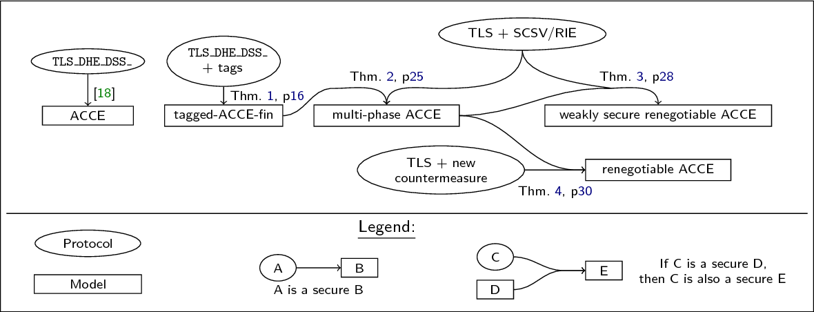 Figure 2 from On the Security of TLS Renegotiation ( full version
