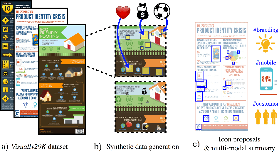 Figure 1 for Synthetically Trained Icon Proposals for Parsing and Summarizing Infographics