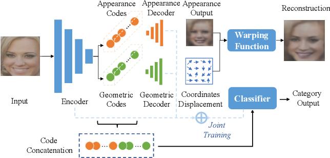 Figure 1 for Disentangled Deep Autoencoding Regularization for Robust Image Classification