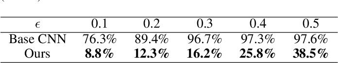 Figure 2 for Disentangled Deep Autoencoding Regularization for Robust Image Classification