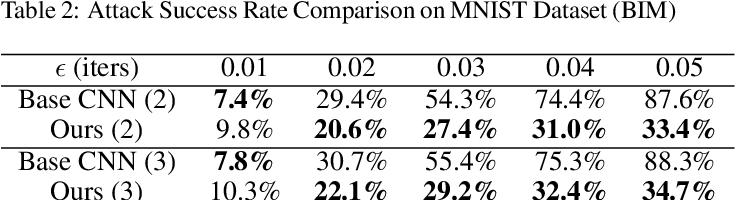 Figure 3 for Disentangled Deep Autoencoding Regularization for Robust Image Classification