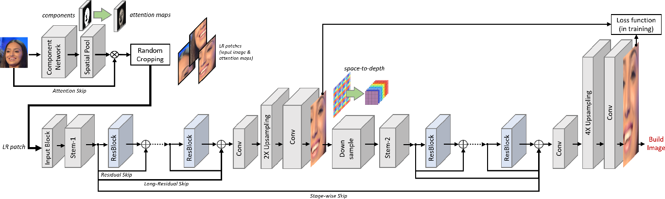 Figure 3 for Component Attention Guided Face Super-Resolution Network: CAGFace