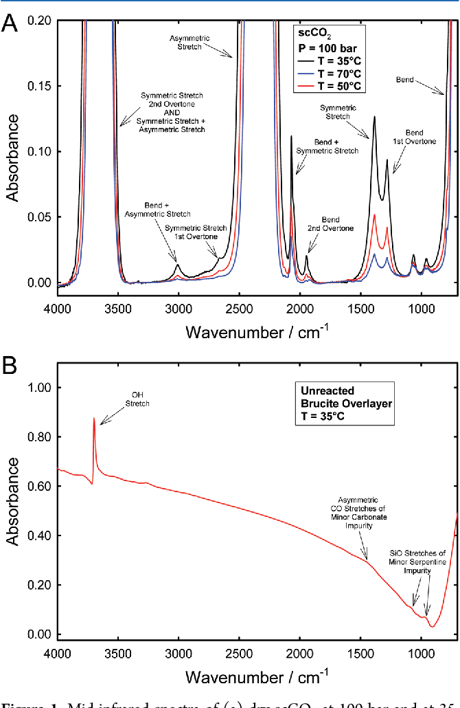 Figure 1. Mid-infrared spectra of (a) dry scCO2 at 100 bar and at 35, 50, and 70 °C showing most band assignments, and (b) an unreacted brucite overlayer at 35 °C. The background spectrum is of the empty transmission cell.