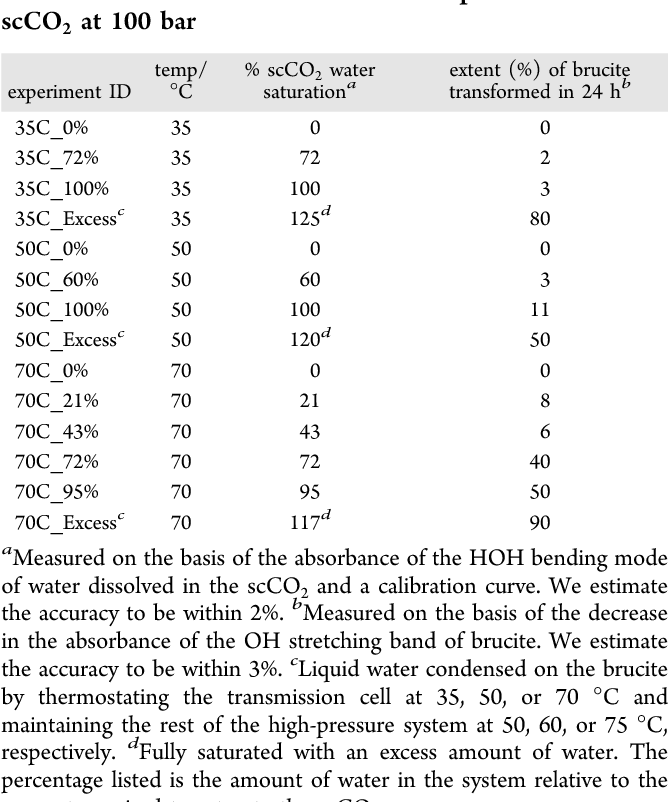 Table 1. Temperatures, Water Concentrations, and Extents Transformed for Brucite Carbonation Experiments in Wet scCO2 at 100 bar