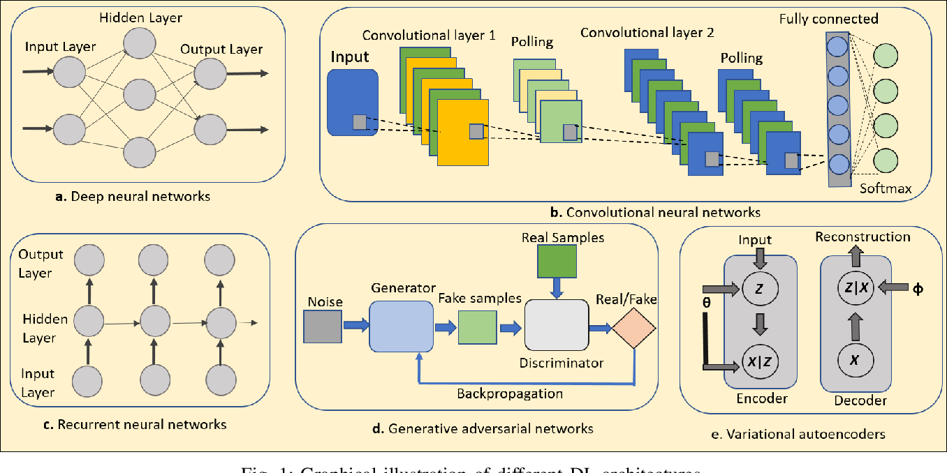 Figure 1 for A Survey on Deep Reinforcement Learning for Audio-Based Applications