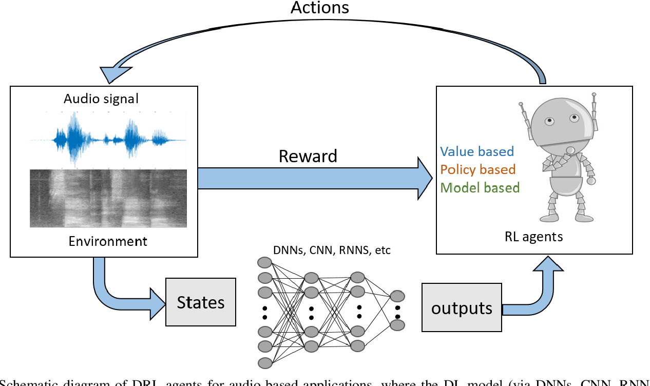Figure 4 for A Survey on Deep Reinforcement Learning for Audio-Based Applications