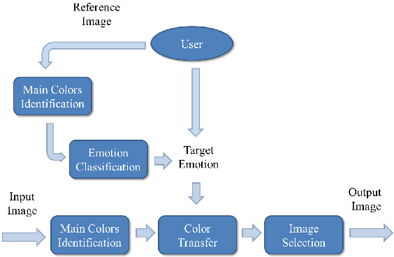 Figure 3 for Image color transfer to evoke different emotions based on color combinations