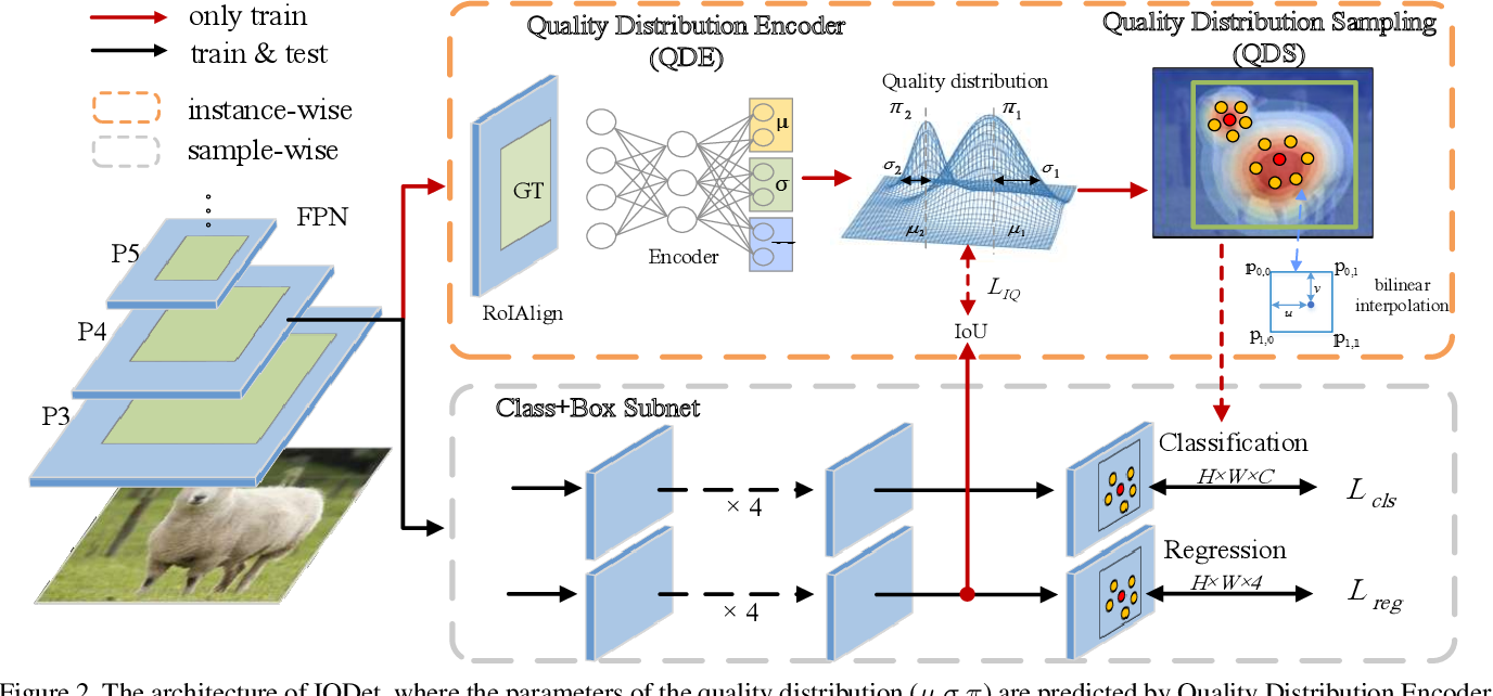 Figure 3 for IQDet: Instance-wise Quality Distribution Sampling for Object Detection