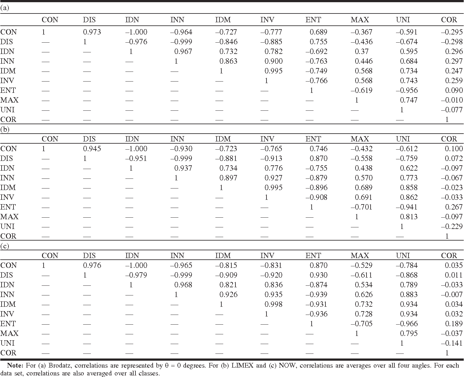 Table 3 from An analysis of co-occurrence texture statistics