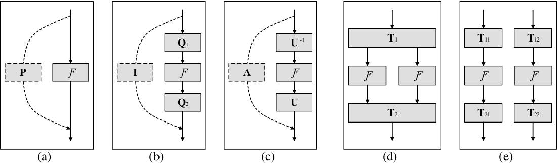 Figure 1 for Orthogonal and Idempotent Transformations for Learning Deep Neural Networks