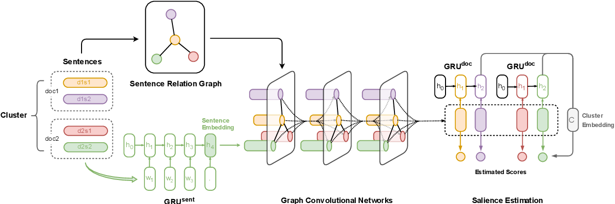 Figure 1 for Graph-based Neural Multi-Document Summarization