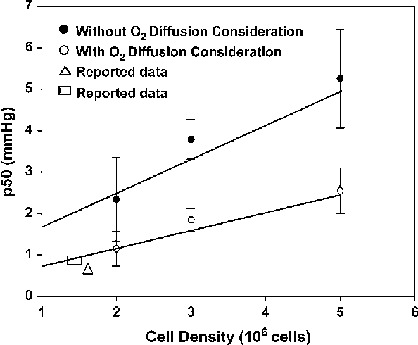 FIGURE 6 Dependence of p50 (oxygen affinity) to cell density. The p50 is dependent upon the cell density in the original approach, as well as the newmethod. However, there is an;50% reduction in the p50 when utilizing the refined approach, which is more comparable to the data acquired in polarographic techniques. The reported values (n, h) agree with our acquired p50 results (24,26). Error bars are the standard deviation from three independent measurements (n ¼ 3).