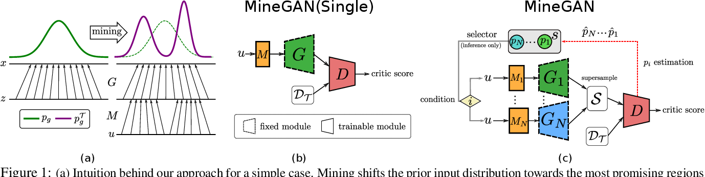 Figure 1 for MineGAN: effective knowledge transfer from GANs to target domains with few images