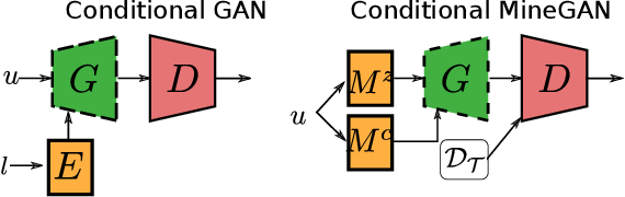 Figure 3 for MineGAN: effective knowledge transfer from GANs to target domains with few images