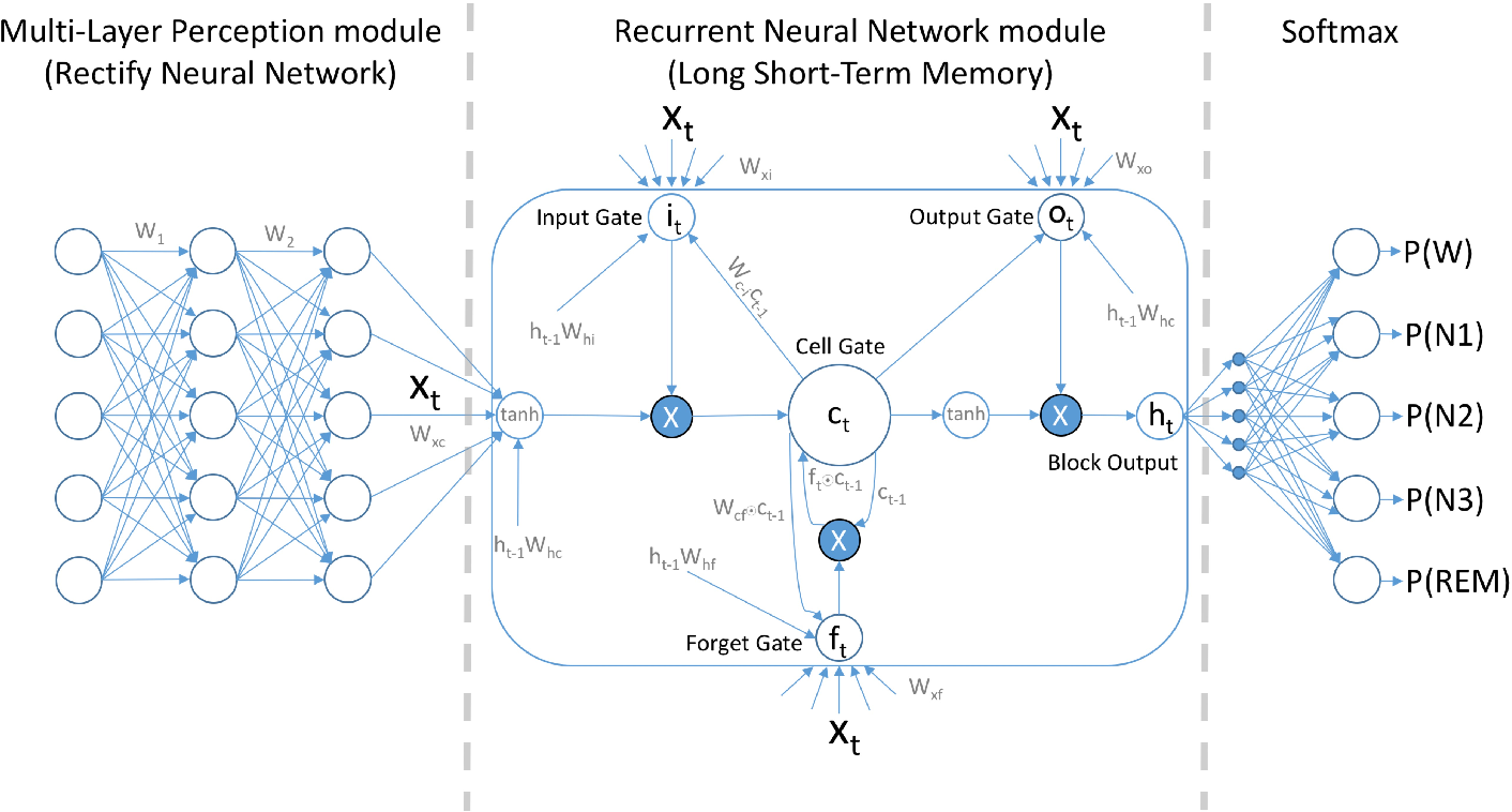 Figure 2 for Mixed Neural Network Approach for Temporal Sleep Stage Classification