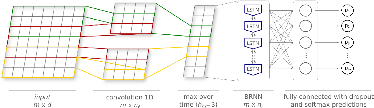 Figure 2 for Sentence Segmentation in Narrative Transcripts from Neuropsychological Tests using Recurrent Convolutional Neural Networks