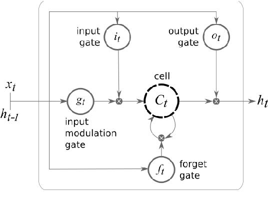 Figure 3 for Sentence Segmentation in Narrative Transcripts from Neuropsychological Tests using Recurrent Convolutional Neural Networks