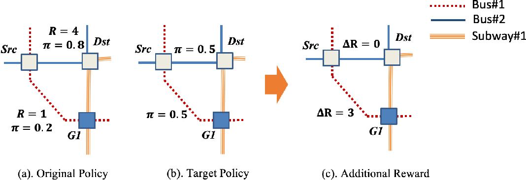 Figure 1 for Reward Advancement: Transforming Policy under Maximum Causal Entropy Principle