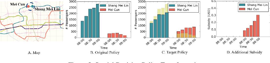 Figure 3 for Reward Advancement: Transforming Policy under Maximum Causal Entropy Principle