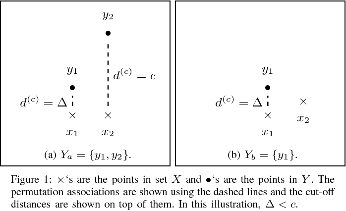 Figure 1 for Generalized optimal sub-pattern assignment metric
