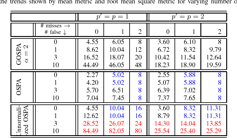 Figure 3 for Generalized optimal sub-pattern assignment metric