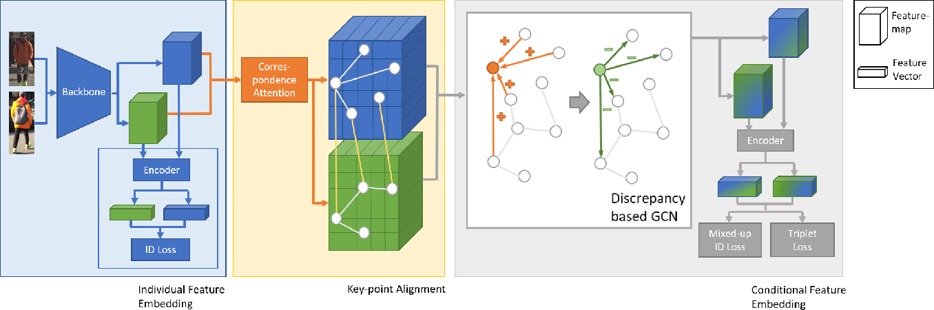 Figure 4 for Devil's in the Detail: Graph-based Key-point Alignment and Embedding for Person Re-ID