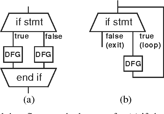 figure 2 4 basic control data flow graph elements for (a) if-then-