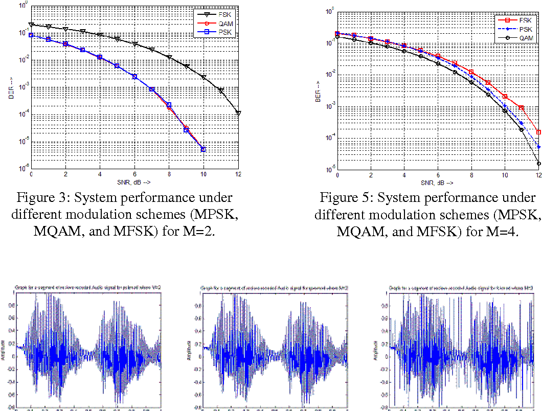 A Comprehensive Study And Performance Comparison Of M Ary Modulation Psk Transmitter Block Diagram Schemes For An Efficient Wireless Mobile Communication System Semantic Scholar
