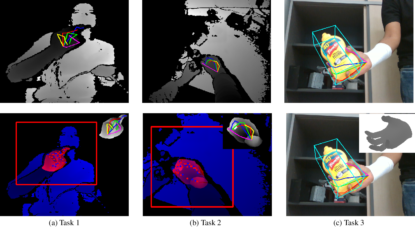 Figure 1 for Measuring Generalisation to Unseen Viewpoints, Articulations, Shapes and Objects for 3D Hand Pose Estimation under Hand-Object Interaction