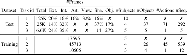 Figure 2 for Measuring Generalisation to Unseen Viewpoints, Articulations, Shapes and Objects for 3D Hand Pose Estimation under Hand-Object Interaction