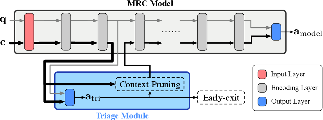 Figure 3 for Integrated Triaging for Fast Reading Comprehension
