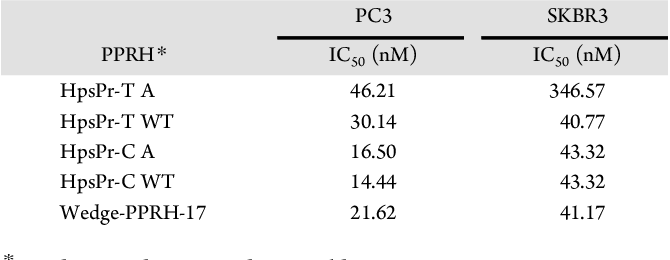 Table 4. IC50 Calculated for PPRHs andWedge-PPRH in PC3 and SKBR3