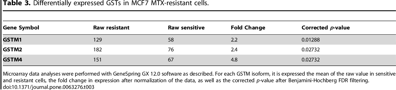 Table 3. Differentially expressed GSTs in MCF7 MTX-resistant cells.