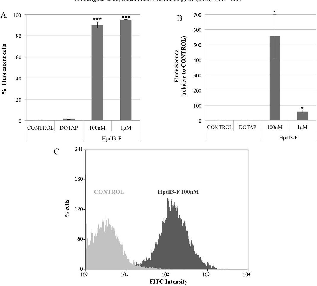 Fig. 2. Uptake of PPRHs in PC3 cells. Cells were incubated with 100 nM and 1 mM of fluorescent-PPRH with DOTAP for 24 h and uptake was measured by flow cytometry. (A) Percentage of fluorescent cells determined as FITC-positive and IP-negative cells. Data represent the mean SE of four experiments. ***p < 0.005. (B) Mean intensity of fluorescence of FITC-positive cells. Data represent the mean SE of three experiments. *p < 0.05. (C) Representative image showing an overlay of control cells and cells treated with 100 nM of fluorescent-PPRH. DOTAP was used at the maximum concentration of 10 mM, resulting in a PPRH:DOTAP ratio of 1:100 and 1:10 for the concentrations of 100 nM and 1 mM of PPRH, respectively.