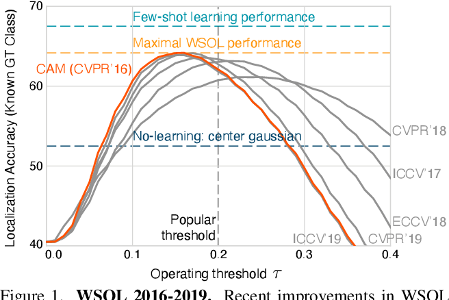 Figure 1 for Evaluating Weakly Supervised Object Localization Methods Right