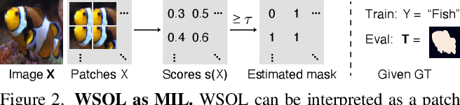 Figure 3 for Evaluating Weakly Supervised Object Localization Methods Right