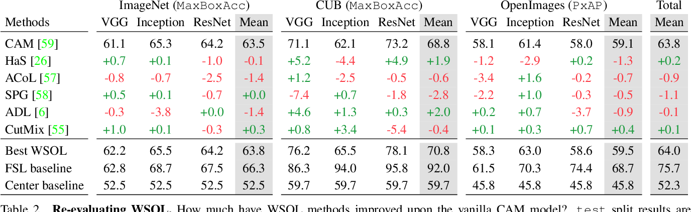 Figure 4 for Evaluating Weakly Supervised Object Localization Methods Right