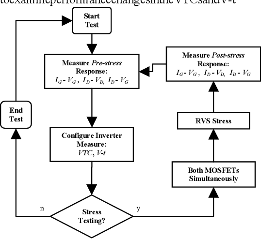 Effects of circuit-level stress on inverter performance and