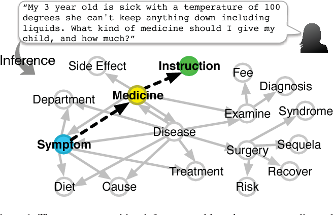 Figure 1 for Bringing Semantic Structures to User Intent Detection in Online Medical Queries