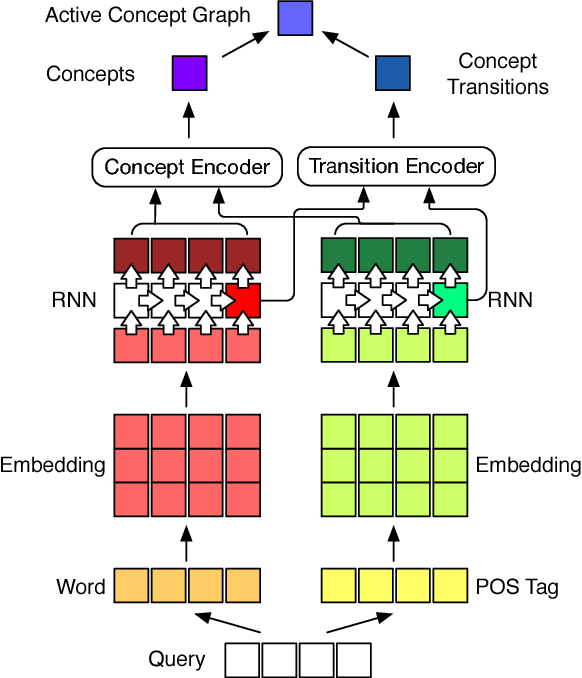 Figure 2 for Bringing Semantic Structures to User Intent Detection in Online Medical Queries