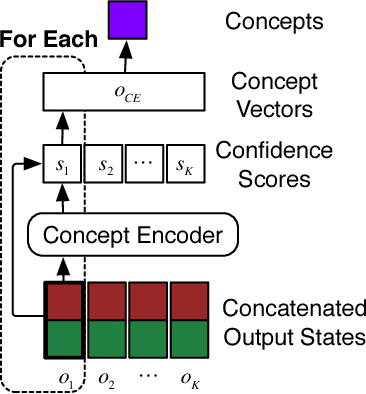 Figure 4 for Bringing Semantic Structures to User Intent Detection in Online Medical Queries