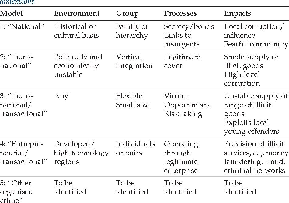 characteristics of organized crime