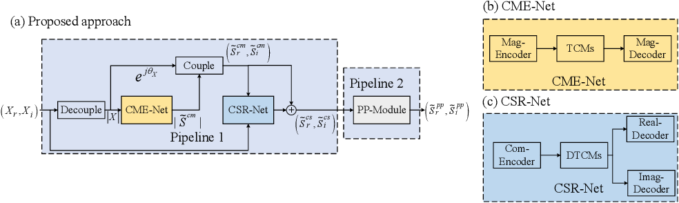 Figure 1 for ICASSP 2021 Deep Noise Suppression Challenge: Decoupling Magnitude and Phase Optimization with a Two-Stage Deep Network