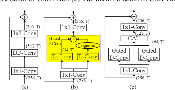Figure 3 for ICASSP 2021 Deep Noise Suppression Challenge: Decoupling Magnitude and Phase Optimization with a Two-Stage Deep Network
