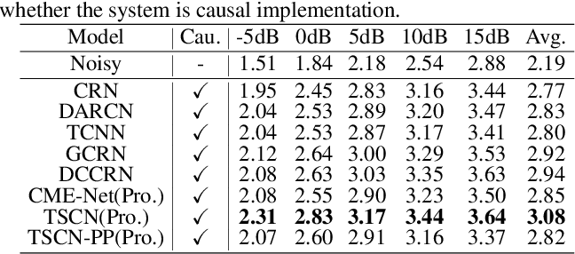 Figure 2 for ICASSP 2021 Deep Noise Suppression Challenge: Decoupling Magnitude and Phase Optimization with a Two-Stage Deep Network