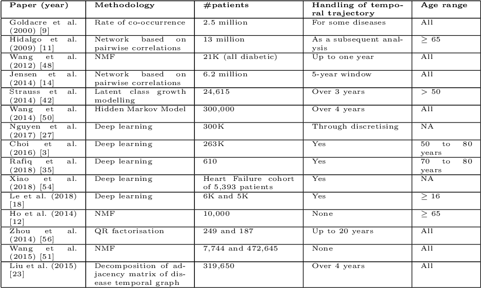 Figure 1 for Learning Multimorbidity Patterns from Electronic Health Records Using Non-negative Matrix Factorisation