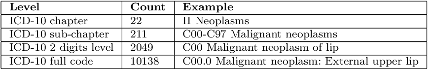 Figure 3 for Learning Multimorbidity Patterns from Electronic Health Records Using Non-negative Matrix Factorisation