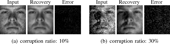 Figure 4 for Automatic Subspace Learning via Principal Coefficients Embedding